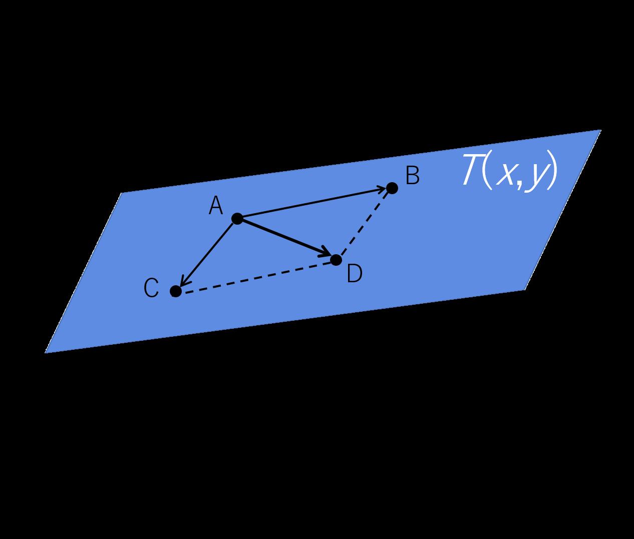ベクトル解析の勾配のイメージ