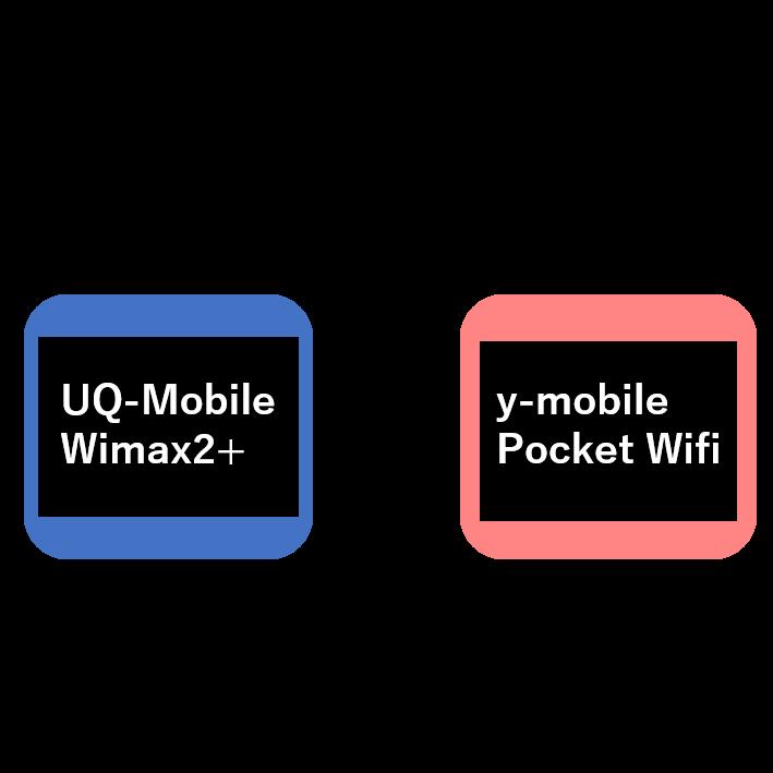[比較]モバイルルーターどっちにしよう?(y-mobileとwimax)