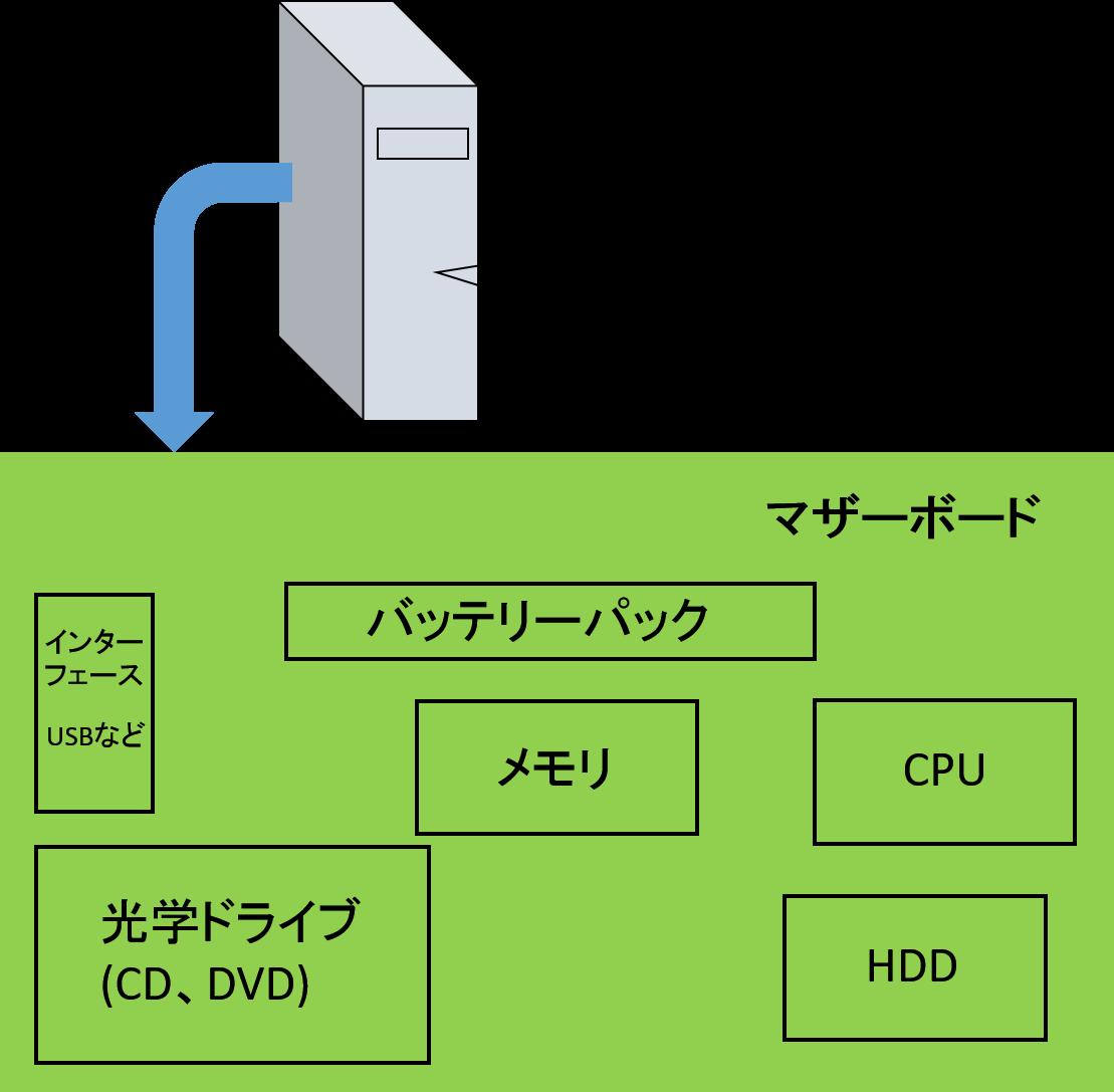 【構造図で説明】パソコンが動く仕組み