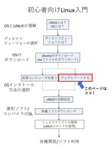 windows linux デュアル ブート
