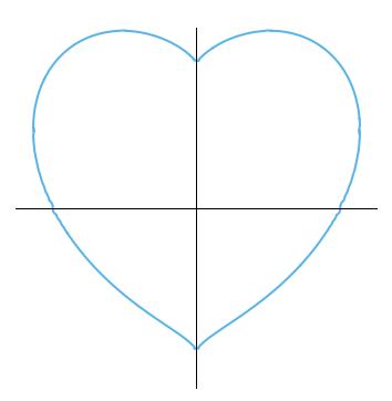 gnuplotでハートの形を描く~陰関数の表現~