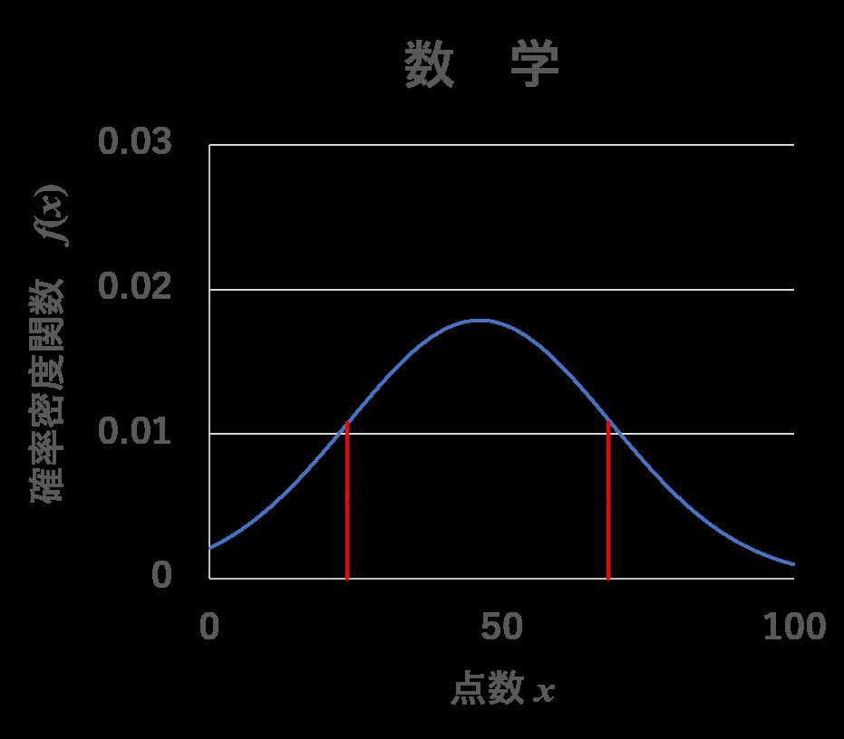 偏差値の計算方法~統計学から見た偏差値の考え方~