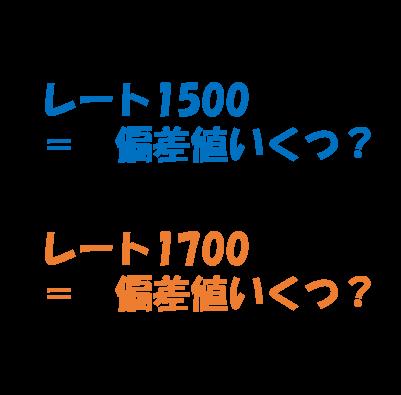ポケモンレート 1700の実力とは? ~レートと偏差値の関係~