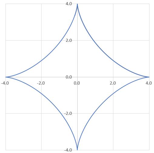動画で説明する色々なサイクロイドの式と曲線