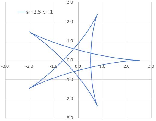 サイクロイド・アステロイド・カージオイドの式と曲線の形