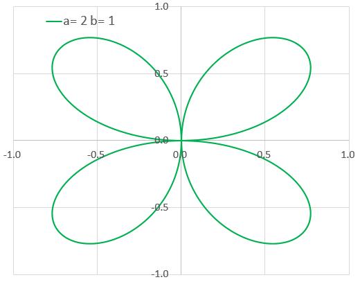 数学を使った美しい曲線のグラフィック