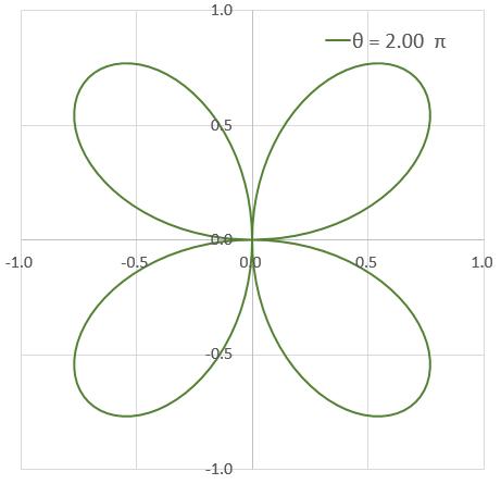 エクセルマクロVBAを使ってグラフをリアルタイムで描画する