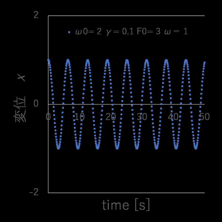 エクセルマクロVBAを使ってパラメータの変化をリアルタイムで確認する