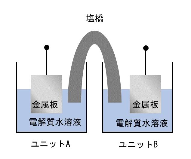 【名大過去問】ダニエル電池の仕組み~反応式と質量変化~
