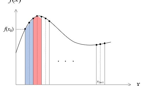 数値計算を使って積分の計算を行う~シンプソン法の解説~
